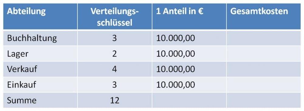 Verteilungsrechnung, Anteile berechnen