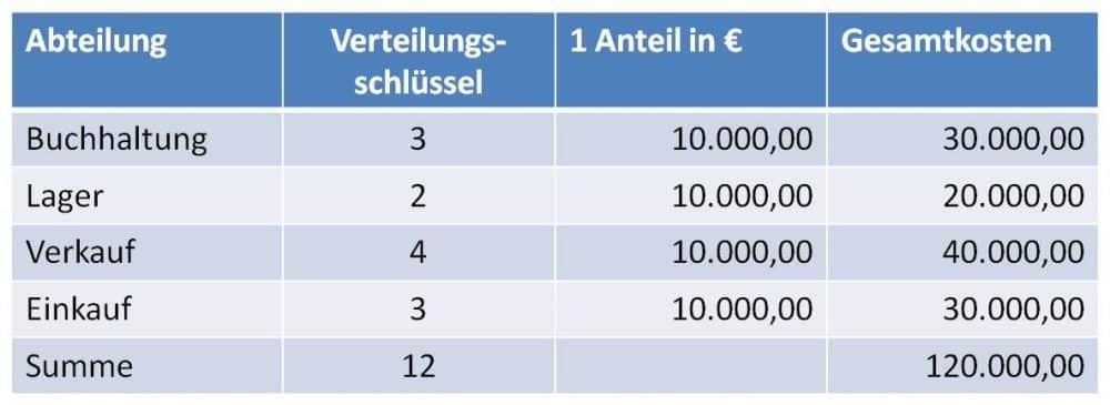 Verteilungsrechnung - Berechnung der Gesamtkosten je Abteilung mit dem Verteilungsschlüssel