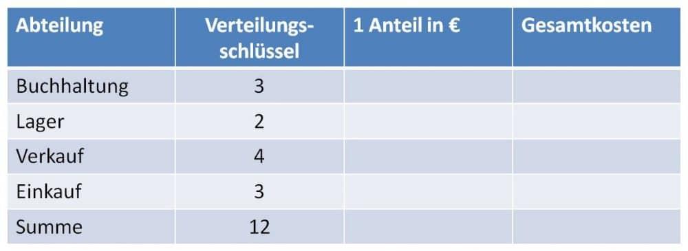 Verteilungsrechnung - Summe der Verteilungsrechnung berechnen und Tabelle aufbauen