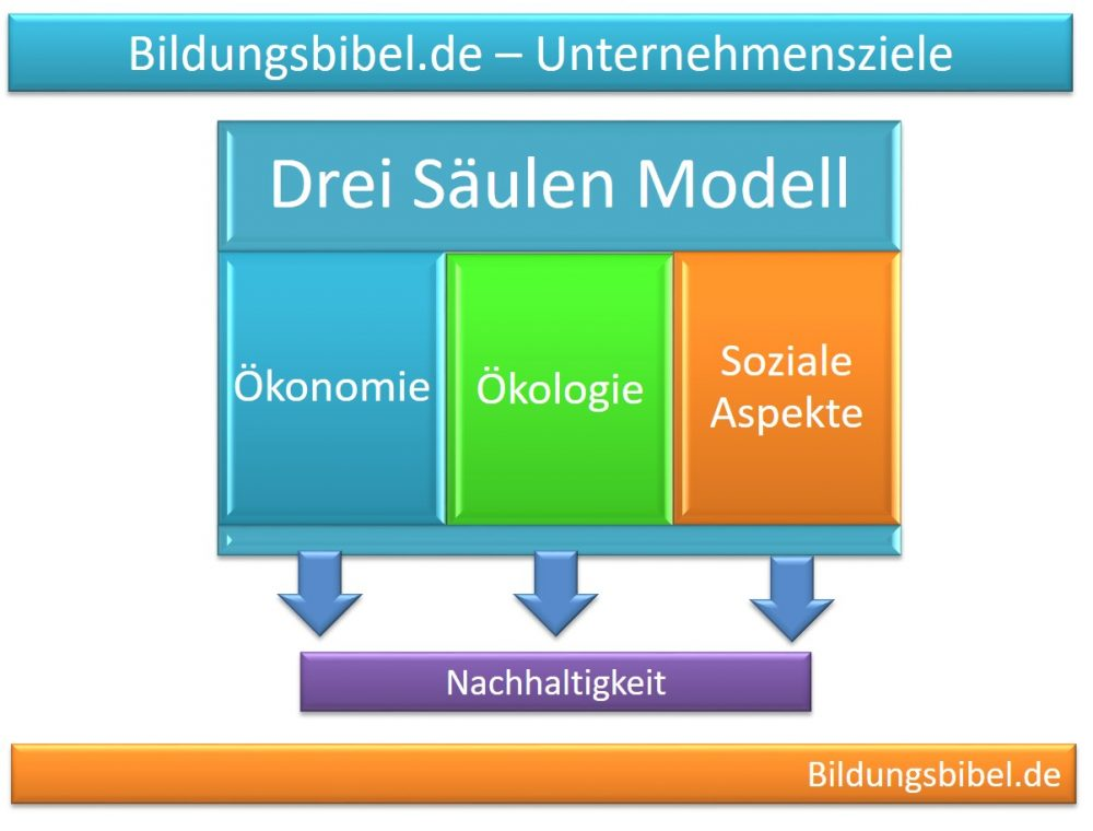 Unternehmensziele, Drei Säulen Modell, Nachhaltigkeit, Wirtschaft ...