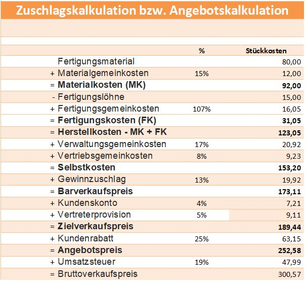 zuschlagskalkulation angebotskalkulation industriekalkulation schema beispiel vorlage. Black Bedroom Furniture Sets. Home Design Ideas