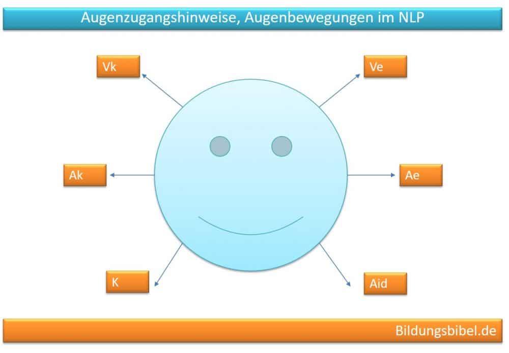 AugenzugangsNLP Augen, Augenzugangshinweise, AZH, Augenbewegungenhinweise, Augenbewegungen (AZH), NLP lernen