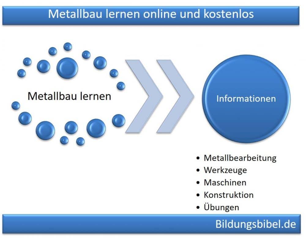 Metallbau lernen, online, kostenlos, Übungen, Fachwissen, Videos zu Metallbearbeitung, Werkzeuge, Maschinen, Konstruktion