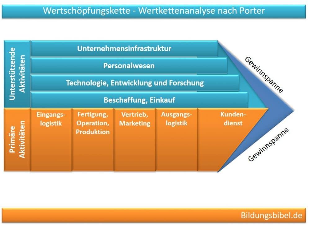 Wertschöpfungskette, Wertkettenanalyse nach Porter, Primäre Aktivitäten, unterstützende Aktivitäten