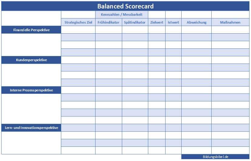 Balanced Scorecard Beispiele