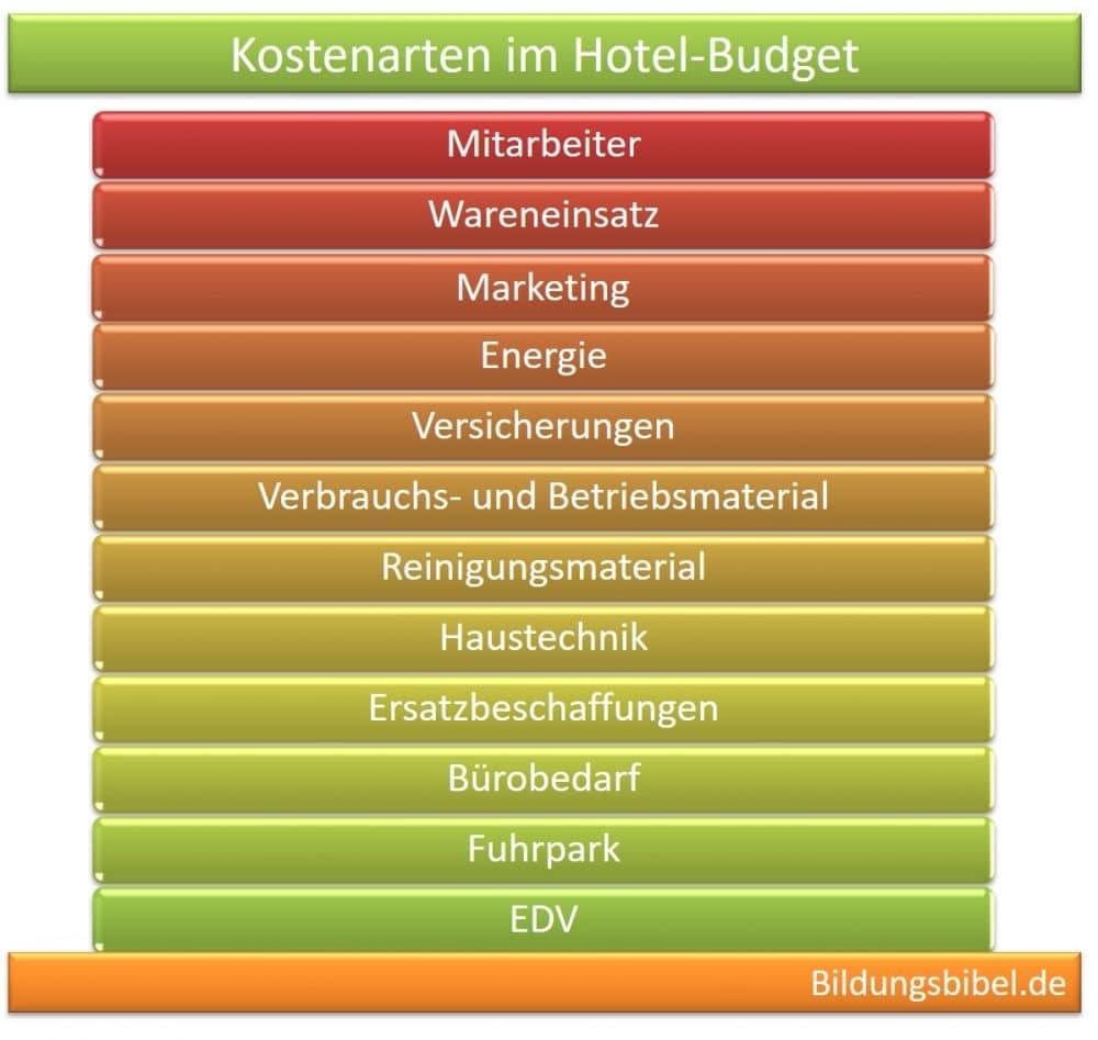 Kostenarten Hotellerie und Gastronomie Budget