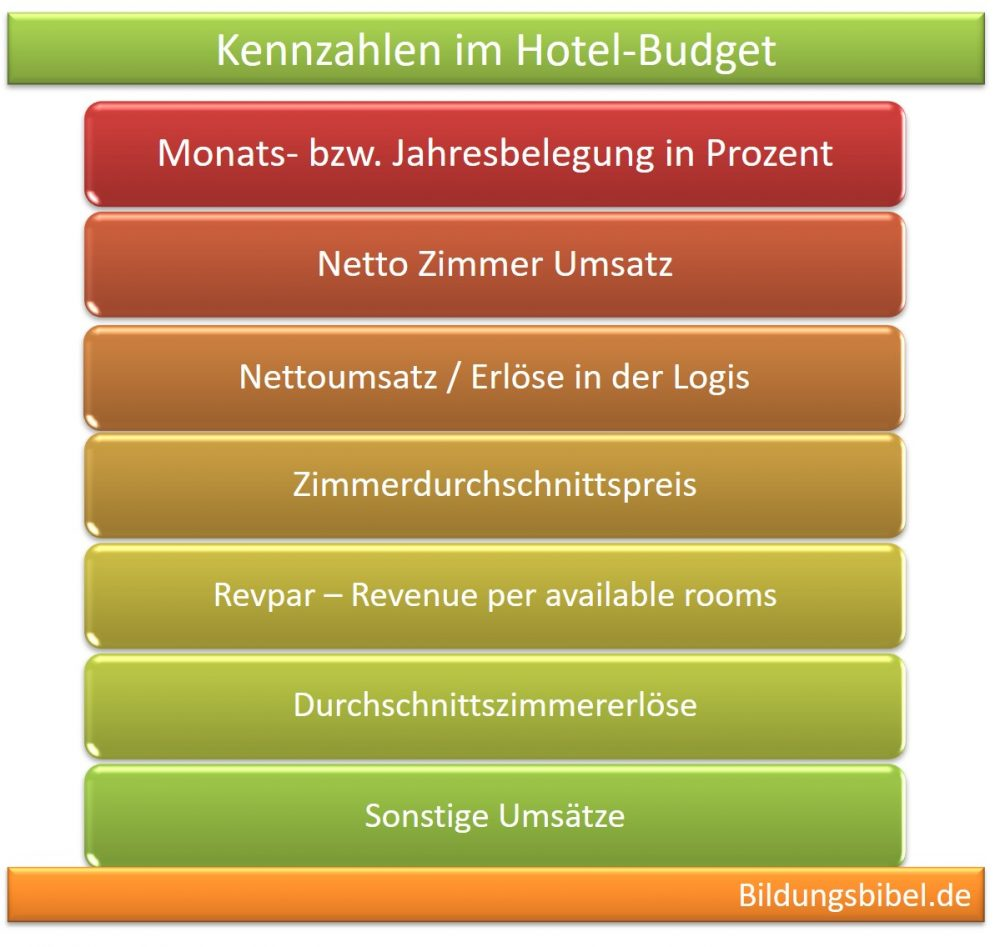 hotel budget erstellen budgetierung hotellerie berechnung kosten ums tze tipps. Black Bedroom Furniture Sets. Home Design Ideas