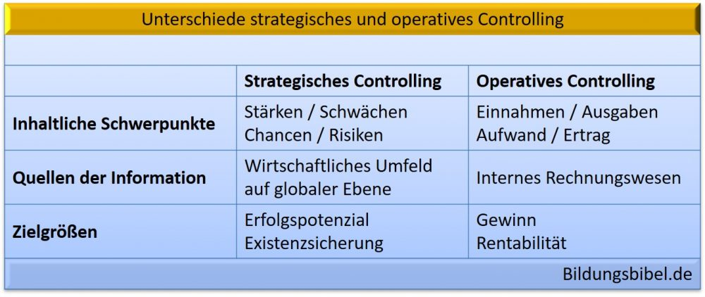 Unterschied strategisches und operatives Controlling nach Informationsquelle, Zielgröße und Schwerpunkt