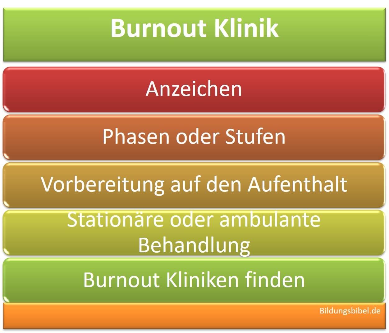 Die Burnout Klinik, stationäre oder ambulant Behandlung, Phasen, Vorbereitung, Ziele sowie Kliniken finden