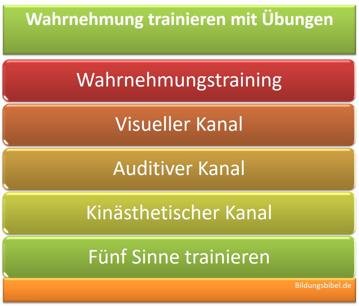 Wahrnehmung Übungen, Wahrnehmungstraining für die auditive, visuelle sowie kinästhetische Wahrnehmung und die fünf Sinne