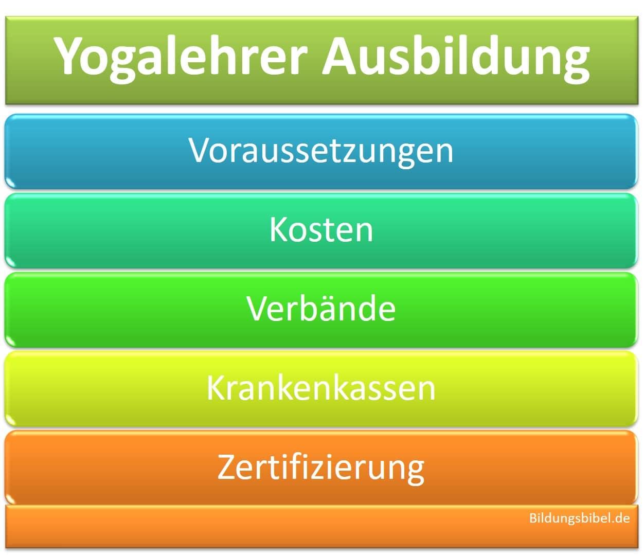Yogalehrer Ausbildung Kosten, Voraussetzungen, Krankenkasse, Zertifizierung, Verbände und Abrechnung