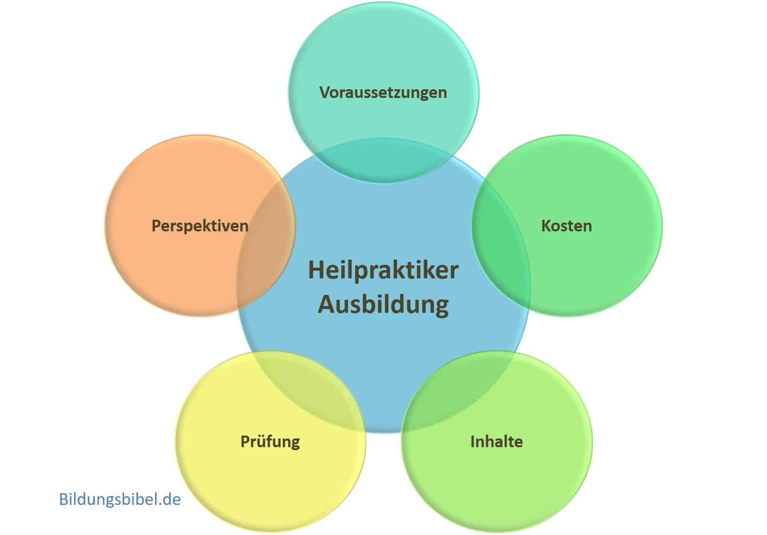 Die kleine und große Heilpraktiker Ausbildung Kosten, Voraussetzungen, Inhalt, Fernstudium, Dauer, Prüfung sowie Gesetz