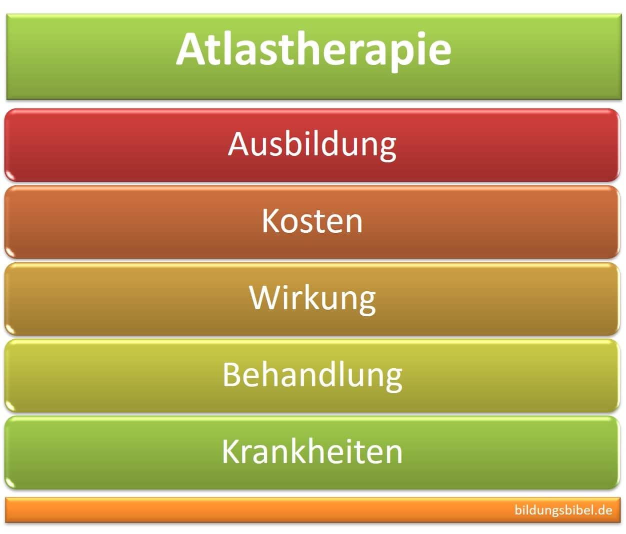 Atlastherapie, Ausbildung zum Atlastherapeuten, Wirkung, Kosten, Behandlung, Krankheiten